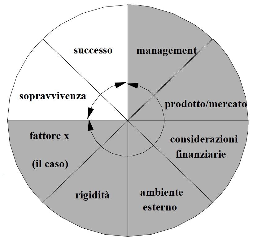 Business Plan - fattori caratterizzanti